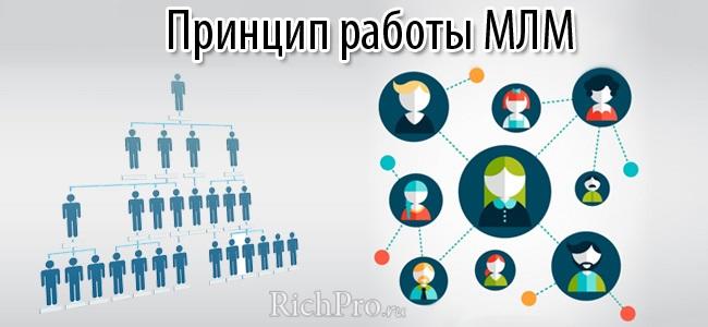 Косметические фирмы работающие по сетивому маркетингу заработок партнерка adsense яндекс директ