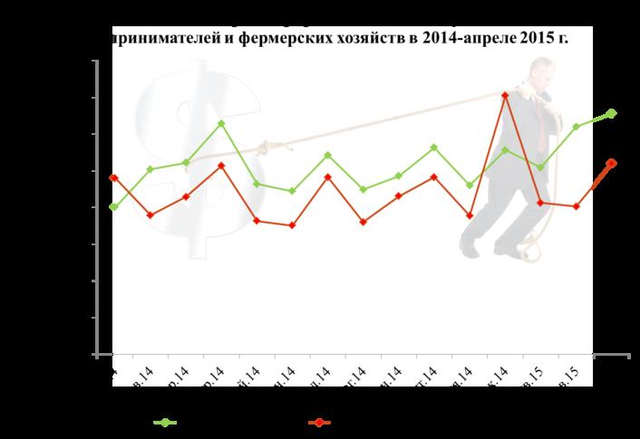 Moskovanın küçük ve orta ölçekli işletmelerinin kaydı